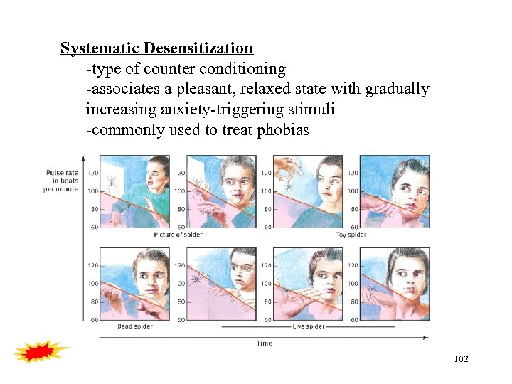 Systematic Desensitization -type of counter conditioning -associates a pleasant, relaxed state with gradually increasing