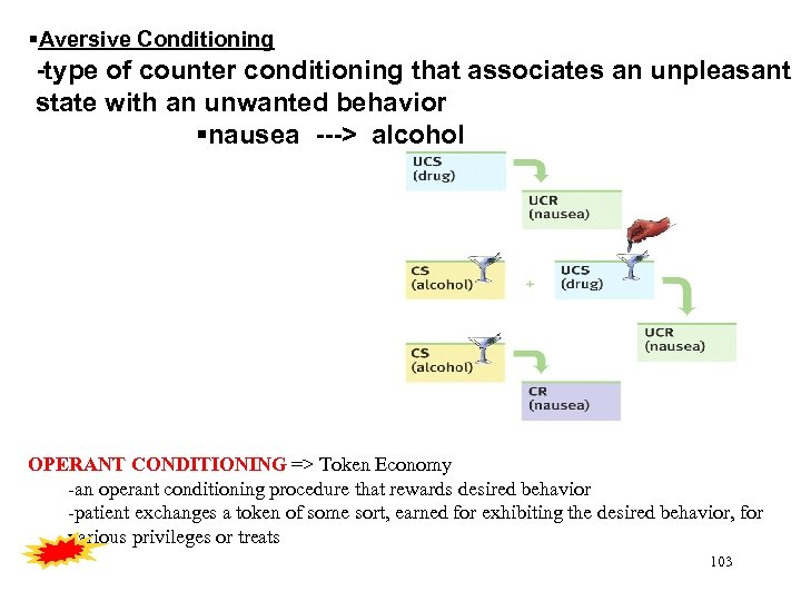 Aversive Conditioning -type of counter conditioning that associates an unpleasant state with an