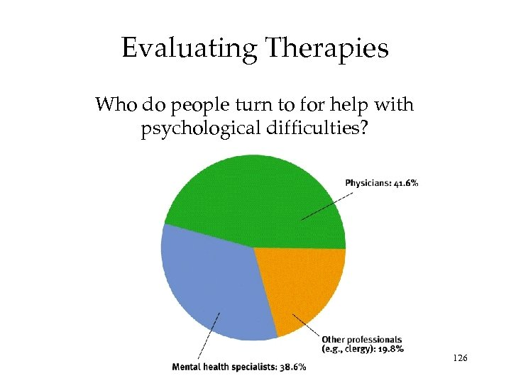 Evaluating Therapies Who do people turn to for help with psychological difficulties? 126