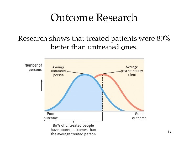 Outcome Research shows that treated patients were 80% better than untreated ones. 131