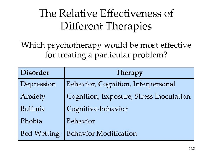 The Relative Effectiveness of Different Therapies Which psychotherapy would be most effective for treating