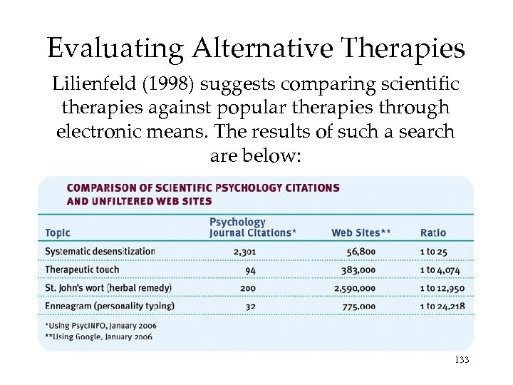 Evaluating Alternative Therapies Lilienfeld (1998) suggests comparing scientific therapies against popular therapies through electronic