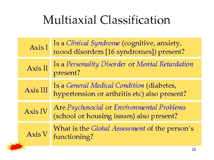 Multiaxial Classification Axis II Is a Clinical Syndrome (cognitive, anxiety, mood disorders [16 syndromes])