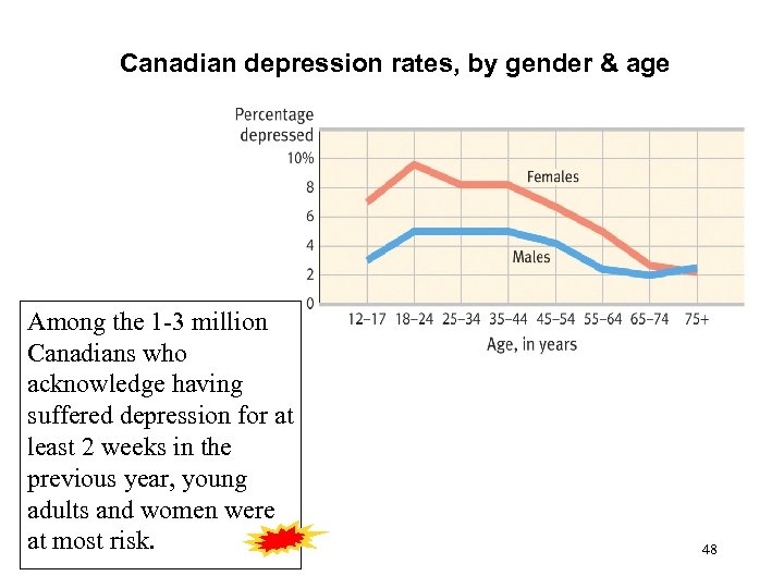 Canadian depression rates, by gender & age Among the 1 -3 million Canadians who