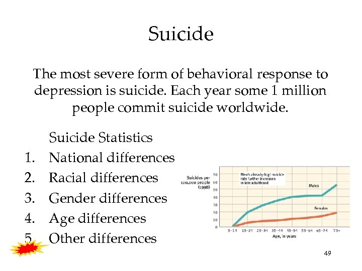 Suicide The most severe form of behavioral response to depression is suicide. Each year
