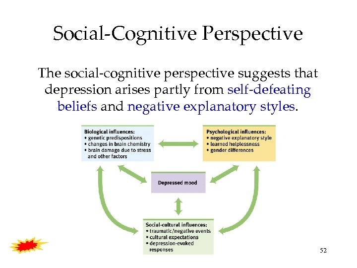 Social-Cognitive Perspective The social-cognitive perspective suggests that depression arises partly from self-defeating beliefs and