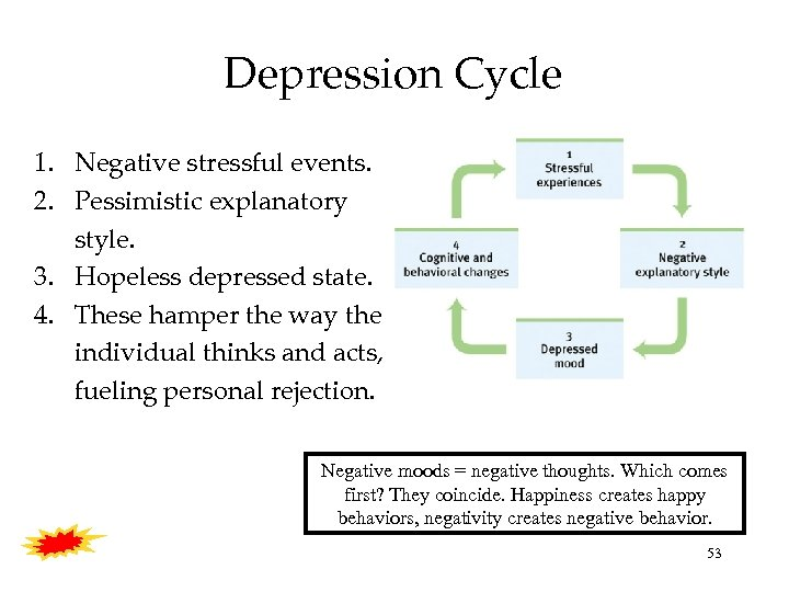 Depression Cycle 1. Negative stressful events. 2. Pessimistic explanatory style. 3. Hopeless depressed state.