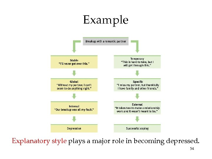 Example Explanatory style plays a major role in becoming depressed. 54