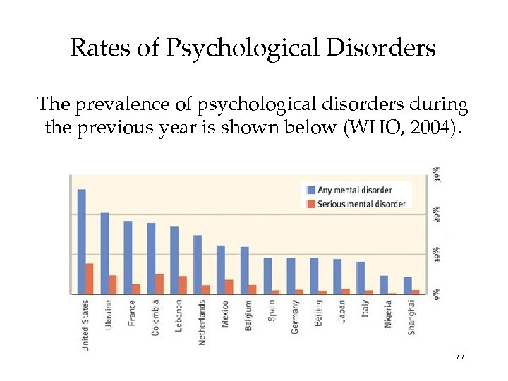Rates of Psychological Disorders The prevalence of psychological disorders during the previous year is