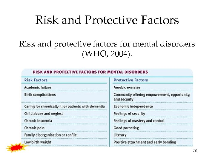 Risk and Protective Factors Risk and protective factors for mental disorders (WHO, 2004). 78
