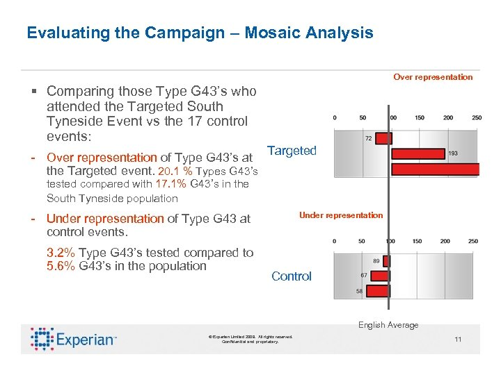 Evaluating the Campaign – Mosaic Analysis Over representation § Comparing those Type G 43's