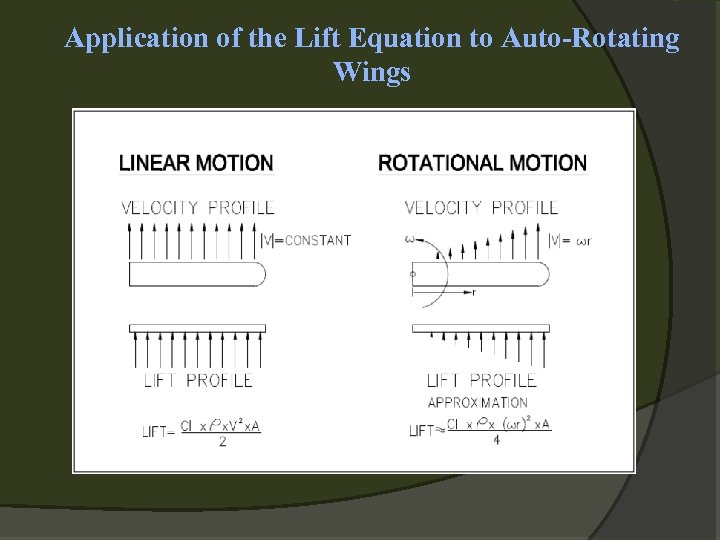 Application of the Lift Equation to Auto-Rotating Wings