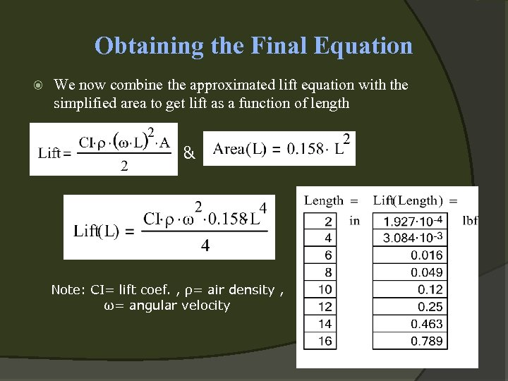 Obtaining the Final Equation We now combine the approximated lift equation with the simplified