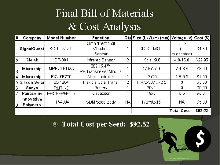 Final Bill of Materials & Cost Analysis Total Cost per Seed: $92. 52