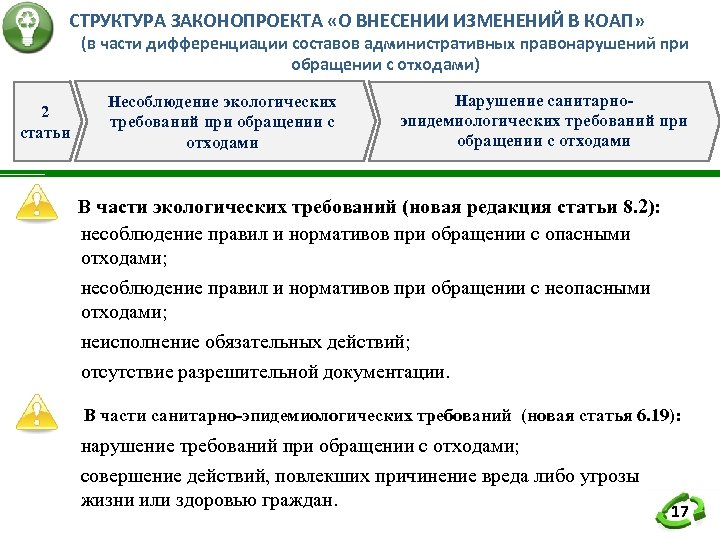 СТРУКТУРА ЗАКОНОПРОЕКТА «О ВНЕСЕНИИ ИЗМЕНЕНИЙ В КОАП» (в части дифференциации составов административных правонарушений при