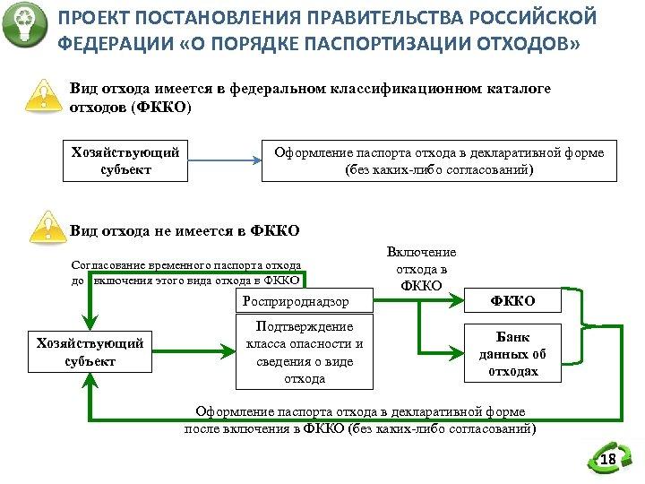 ПРОЕКТ ПОСТАНОВЛЕНИЯ ПРАВИТЕЛЬСТВА РОССИЙСКОЙ ФЕДЕРАЦИИ «О ПОРЯДКЕ ПАСПОРТИЗАЦИИ ОТХОДОВ» Вид отхода имеется в федеральном