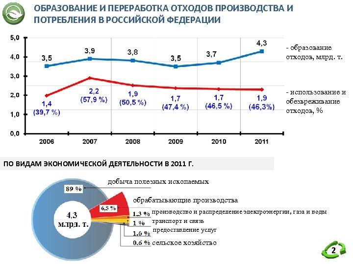 ОБРАЗОВАНИЕ И ПЕРЕРАБОТКА ОТХОДОВ ПРОИЗВОДСТВА И ПОТРЕБЛЕНИЯ В РОССИЙСКОЙ ФЕДЕРАЦИИ - образование отходов, млрд.