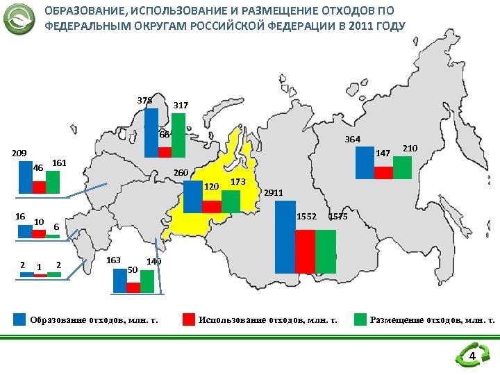 ОБРАЗОВАНИЕ, ИСПОЛЬЗОВАНИЕ И РАЗМЕЩЕНИЕ ОТХОДОВ ПО ФЕДЕРАЛЬНЫМ ОКРУГАМ РОССИЙСКОЙ ФЕДЕРАЦИИ В 2011 ГОДУ 378