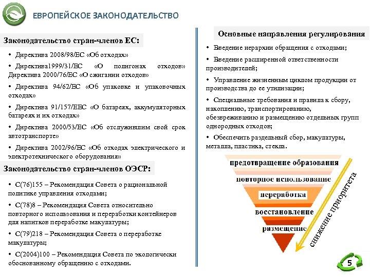 ЕВРОПЕЙСКОЕ ЗАКОНОДАТЕЛЬСТВО Основные направления регулирования Законодательство стран-членов ЕС: • Введение иерархии обращения с отходами;