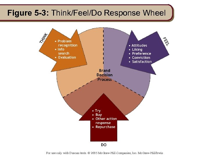 Figure 5 -3: Think/Feel/Do Response Wheel For use only with Duncan texts. © 2005
