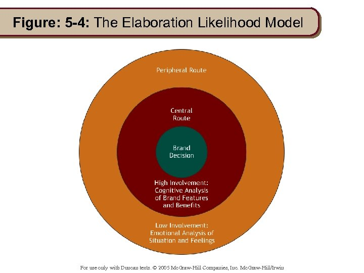 Figure: 5 -4: The Elaboration Likelihood Model For use only with Duncan texts. ©