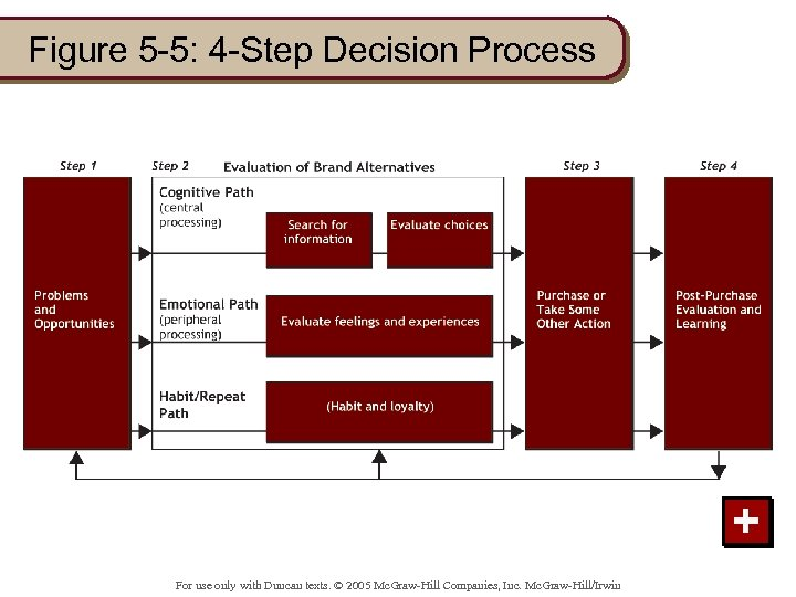 Figure 5 -5: 4 -Step Decision Process + For use only with Duncan texts.