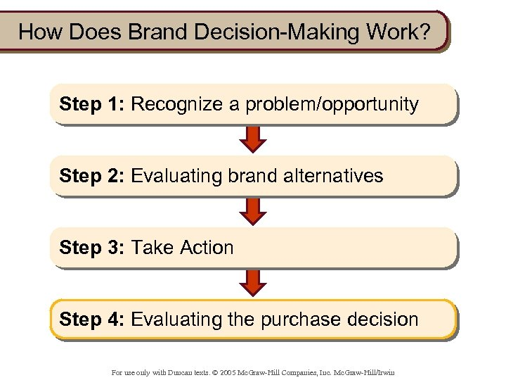 How Does Brand Decision-Making Work? Step 1: Recognize a problem/opportunity Step 2: Evaluating brand