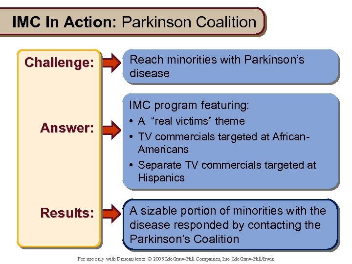 IMC In Action: Parkinson Coalition Challenge: Reach minorities with Parkinson's disease IMC program featuring: