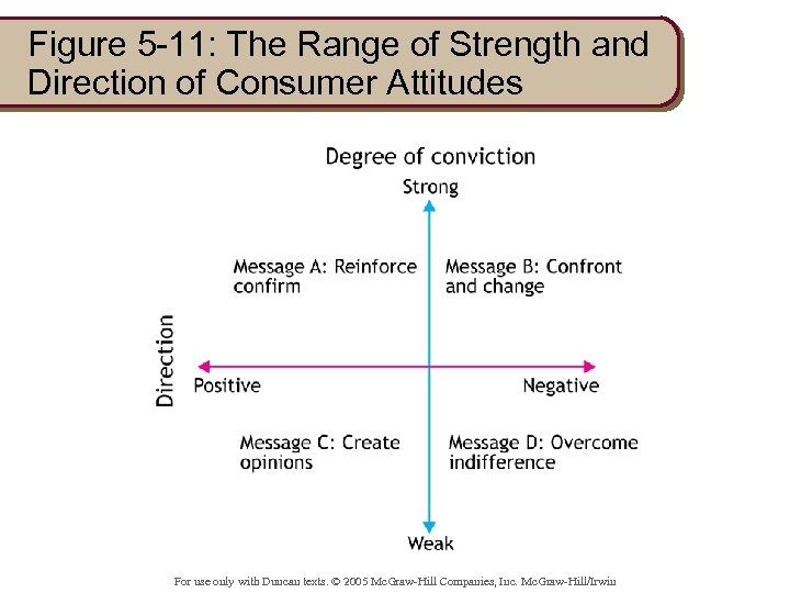 Figure 5 -11: The Range of Strength and Direction of Consumer Attitudes For use