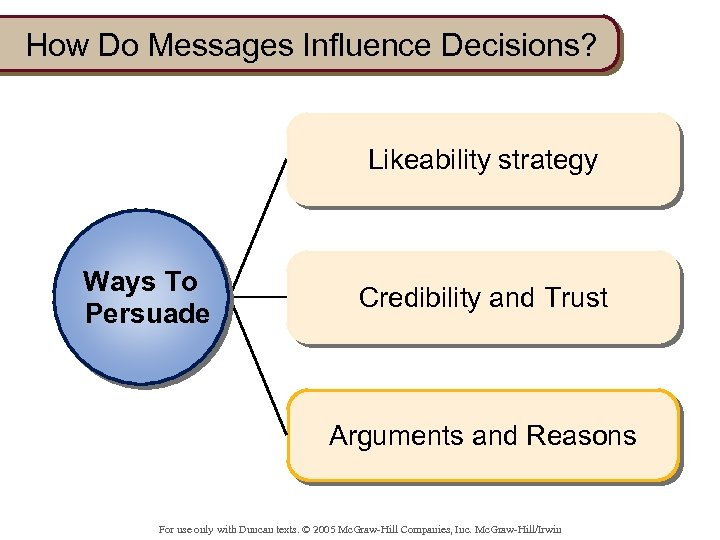 How Do Messages Influence Decisions? Likeability strategy Ways To Persuade Credibility and Trust Arguments