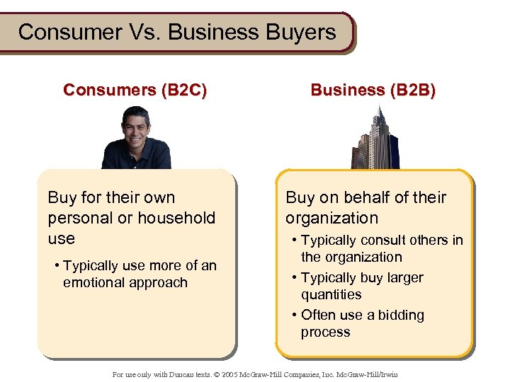 Consumer Vs. Business Buyers Consumers (B 2 C) Buy for their own personal or