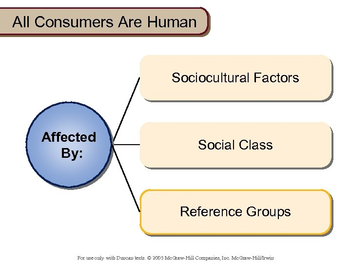 All Consumers Are Human Sociocultural Factors Affected By: Social Class Reference Groups For use