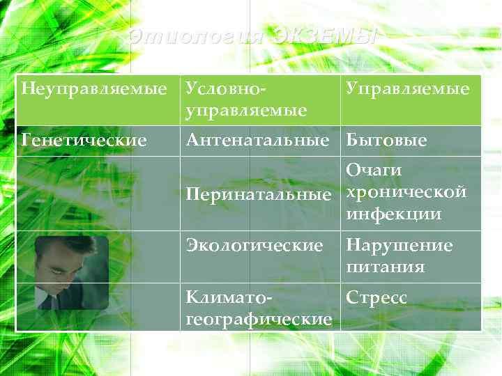 Этиология ЭКЗЕМЫ Неуправляемые Условноуправляемые Генетические Управляемые Антенатальные Бытовые Очаги Перинатальные хронической инфекции Экологические Нарушение