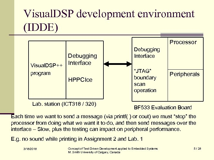 Visual. DSP development environment (IDDE) Processor Debugging Visual. DSP++ Interface program HPPCIce Lab. station