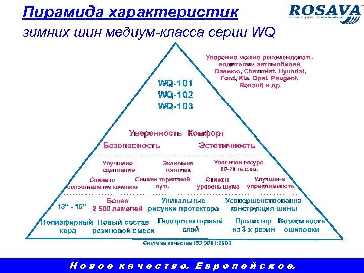Пирамида характеристик зимних шин медиум-класса серии WQ Н о в о е к а