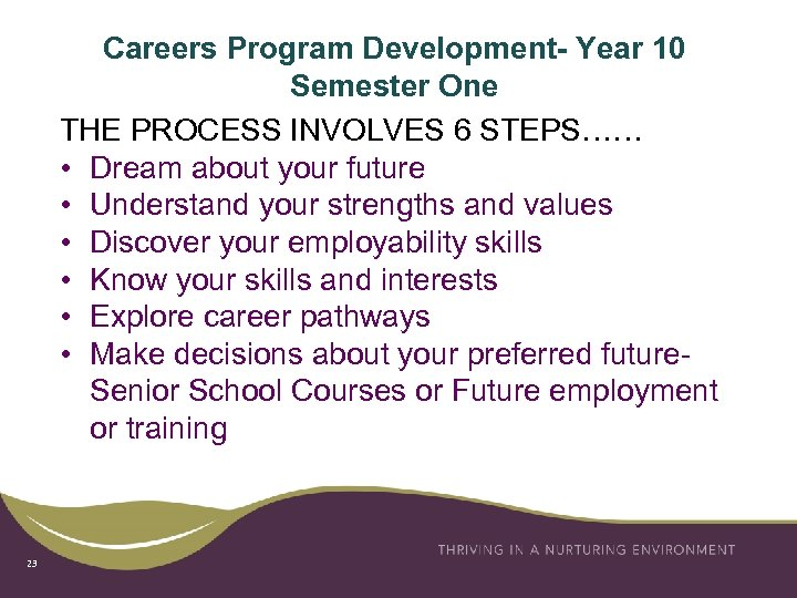 Careers Program Development- Year 10 Semester One THE PROCESS INVOLVES 6 STEPS…… • Dream