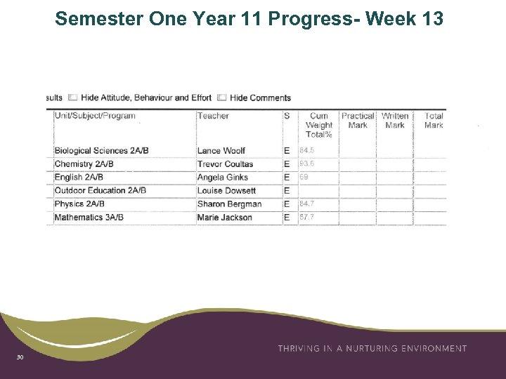 Semester One Year 11 Progress- Week 13 30