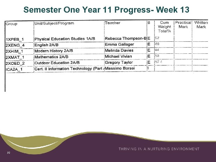 Semester One Year 11 Progress- Week 13 32