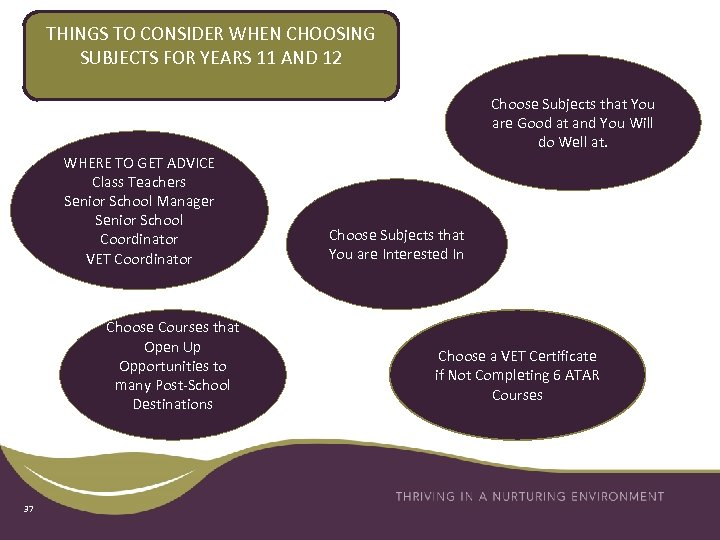 THINGS TO CONSIDER WHEN CHOOSING SUBJECTS FOR YEARS 11 AND 12 Choose Subjects that