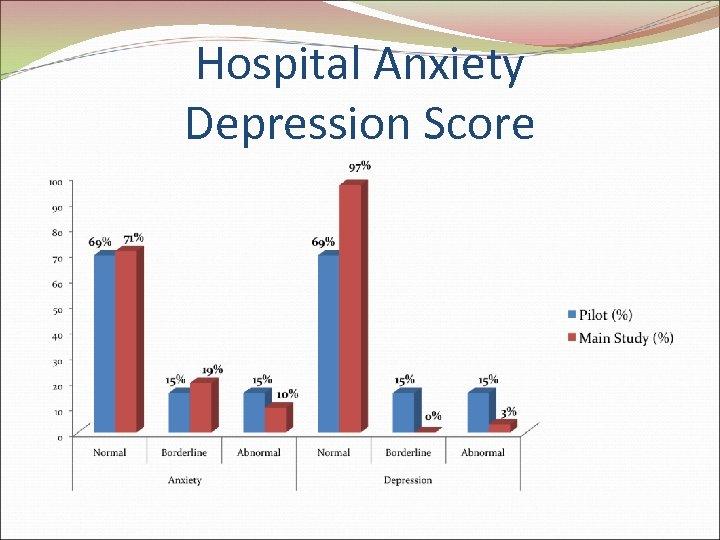 Hospital Anxiety Depression Score