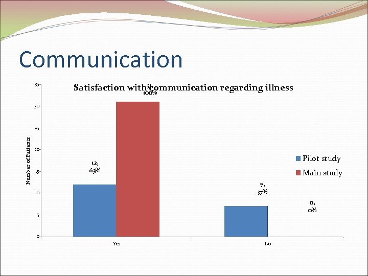 Communication 35 Satisfaction with 31, communication regarding illness 100% 30 Number of Patients 25
