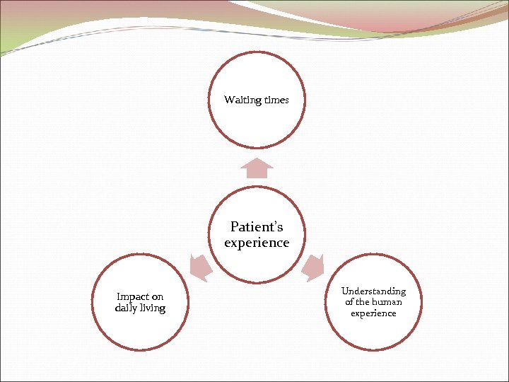 Waiting times Patient's experience Impact on daily living Understanding of the human experience