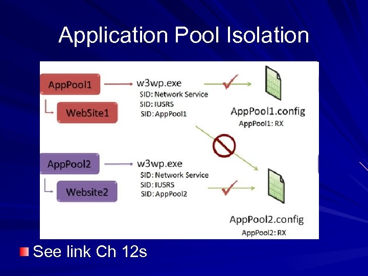 Application Pool Isolation See link Ch 12 s