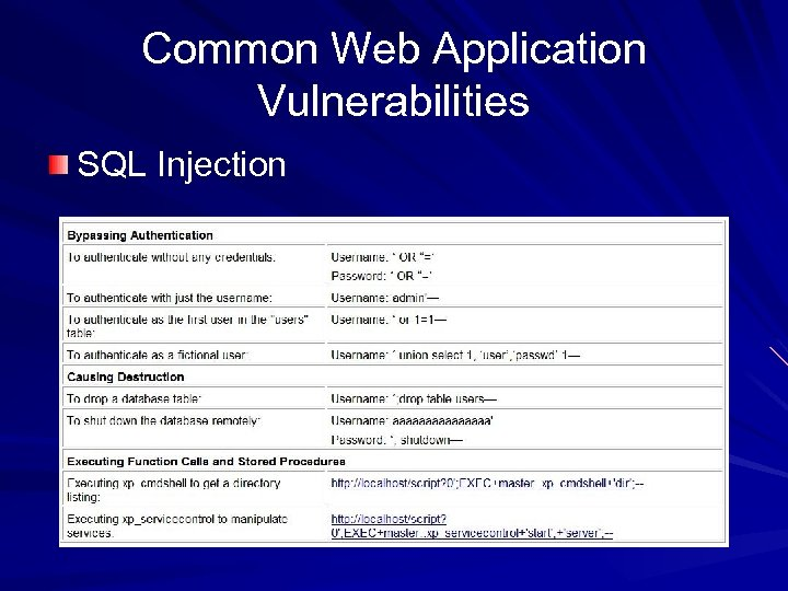 Common Web Application Vulnerabilities SQL Injection