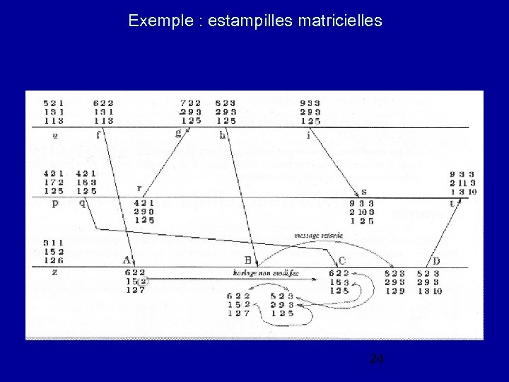 Exemple : estampilles matricielles 24