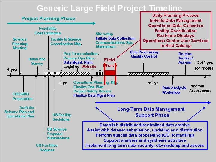 Generic Large Field Project Timeline Daily Planning Process In-Field Data Management Operational Data Collection