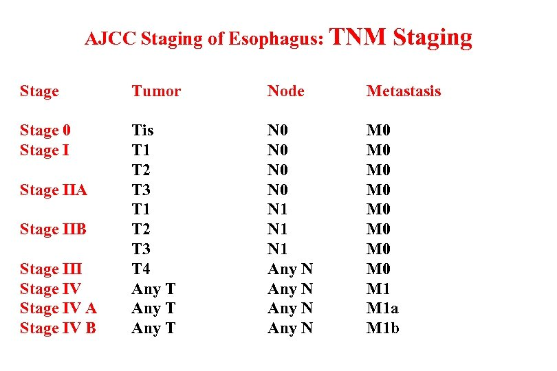 AJCC Staging of Esophagus: TNM Staging Stage Tumor Node Metastasis Stage 0 Stage I