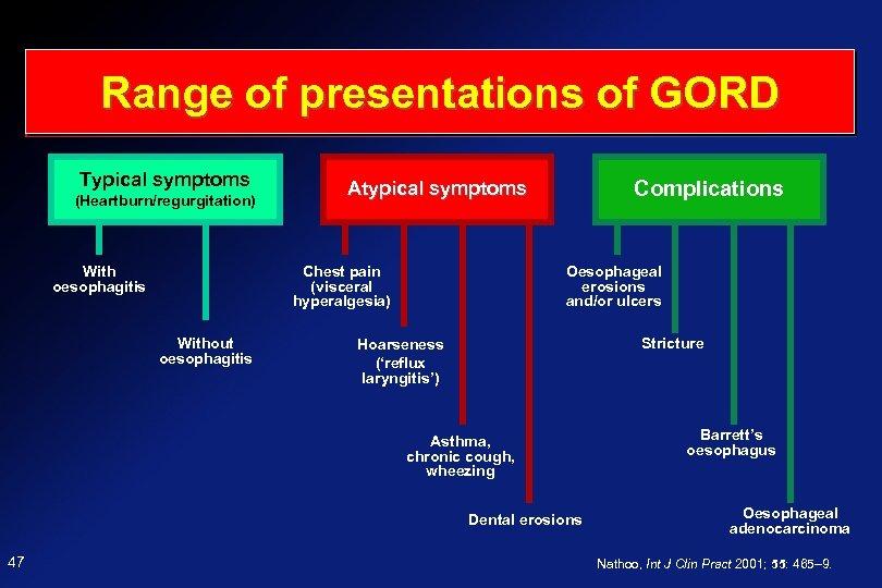 Range of presentations of GORD Typical symptoms (Heartburn/regurgitation) With oesophagitis Chest pain (visceral hyperalgesia)