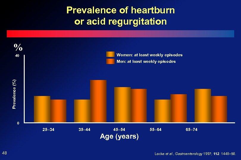 Prevalence of heartburn or acid regurgitation % Women: at least weekly episodes 40 Prevalence