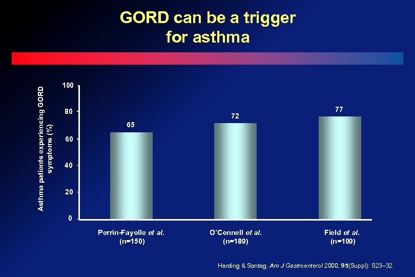 Asthma patients experiencing GORD symptoms (%) GORD can be a trigger for asthma 100